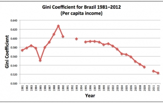 Gini Coefficient for Brazil